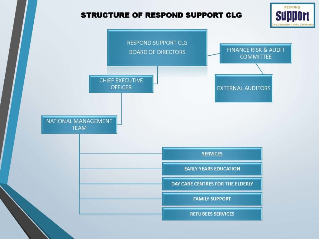 Chart showing the Governance Structure of Respond Support CLG