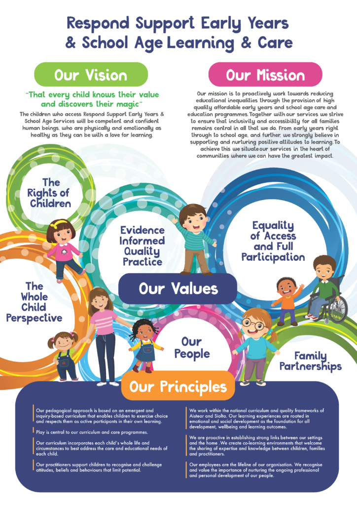 Poster with Vision, Mission & Values of Respond Support